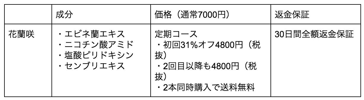 花蘭咲(からんさ)の成分や価格表