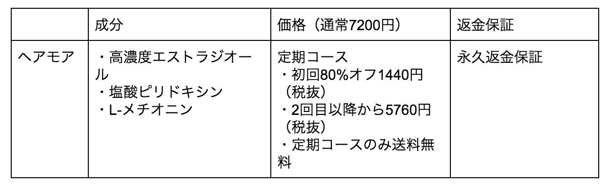 薬用育毛剤ヘアモアの成分と価格