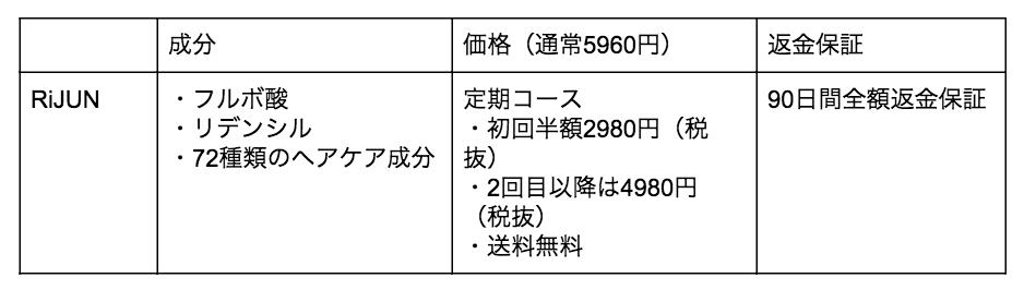 RiJUN(リジュン)育毛剤の成分や価格表