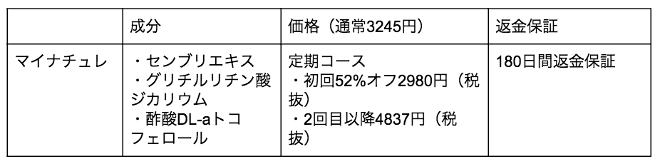 マイチュレ育毛剤の成分や価格表